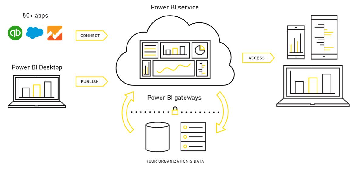 Power-BI-Workflow