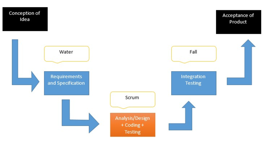 Agile_DevOps_Transformation